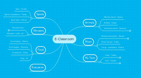 Mind Map: E-Classroom