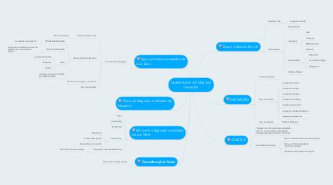 Mind Map: Quero Iniciar um Negócio Inovador!