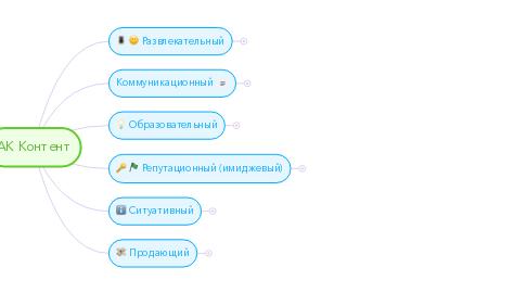 Mind Map: АК Контент