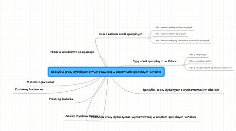 Mind Map: Specyfika pracy dydaktyczno-wychowawczej w placówkach specjalnych w Polsce