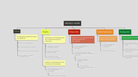 Mind Map: MODELO ADDIE