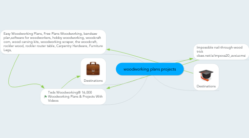 Mind Map: woodworking plans projects