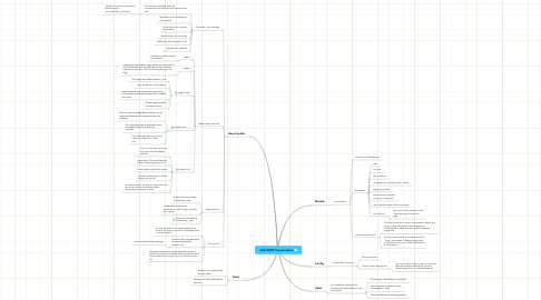 Mind Map: GAE-XMPP Conversations