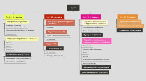 Mind Map: eGov