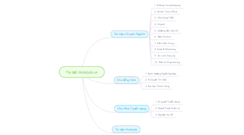 Mind Map: Tin tức Hoteljob.vn