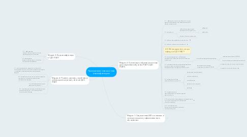 Mind Map: Программа повышения квалификации