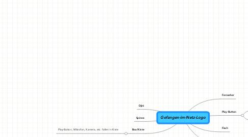 Mind Map: Gefangen-im-Netz-Logo