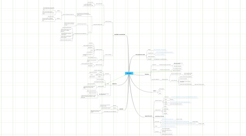 Mind Map: job search