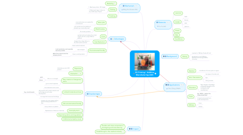 Mind Map: 3D Printing/  Additive Manufacturing (AM)