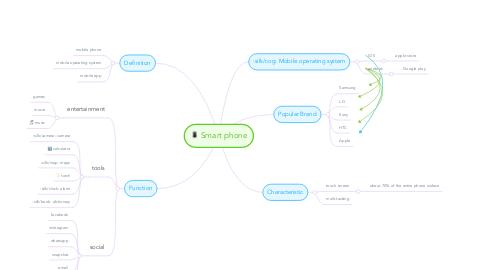 Mind Map: Smart phone