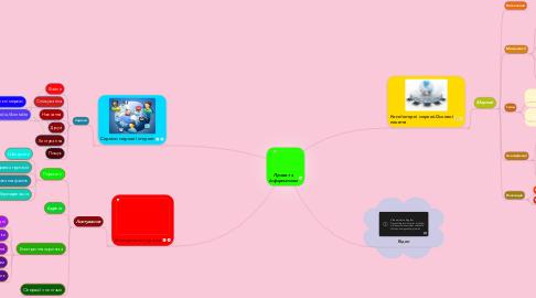 Mind Map: Проект з Інформатики
