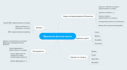 Mind Map: Франшиза Детская школа