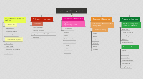 Mind Map: Sociolinguistic competence