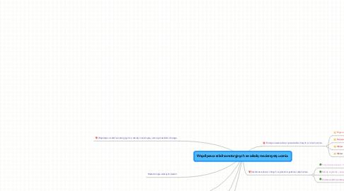 Mind Map: Współpraca szkół sanatoryjnych ze szkołą macierzystą ucznia.