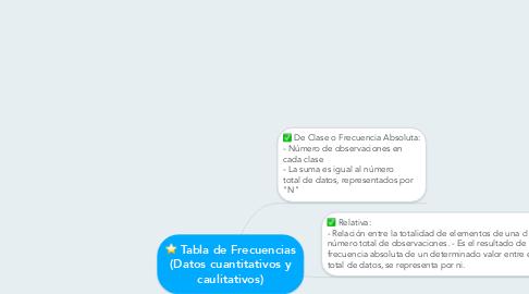 Mind Map: Tabla de Frecuencias (Datos cuantitativos y caulitativos)