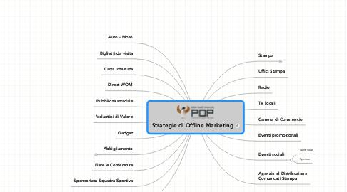 Mind Map: Strategie di Offline Marketing