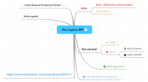 Mind Map: Plan Cuprins RPP