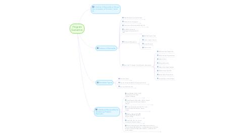 Mind Map: Program Evaluation