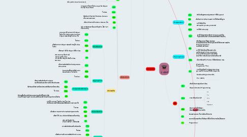 Mind Map: OOP