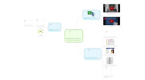 Mind Map: Інформаційні системи і технології в обліку