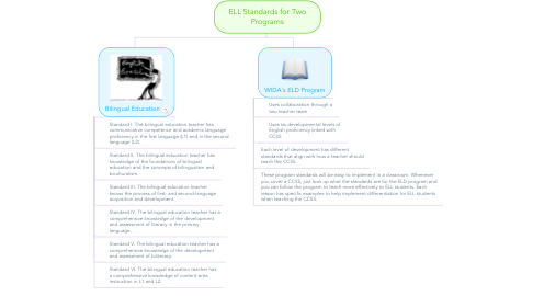 Mind Map: ELL Standards for Two Programs