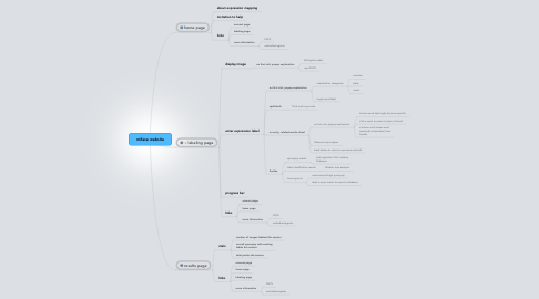 Mind Map: miface website