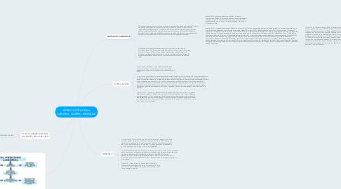 Mind Map: DERECHO PROCESAL LABORAL_GABRIEL MARQUEZ