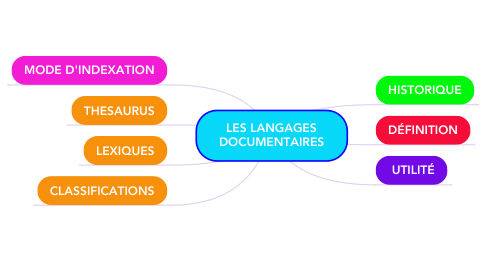 Mind Map: LES LANGAGES DOCUMENTAIRES