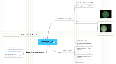 Mind Map: Web Analitycs 2.0 Avinash Kaushik