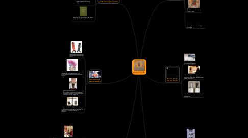 Mind Map: Derecho Canonico