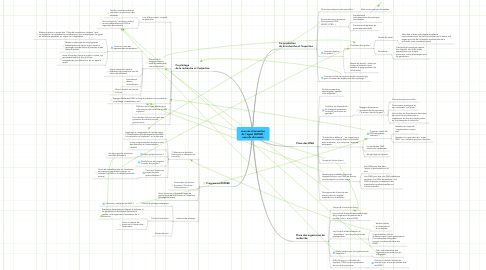 Mind Map: Journée d'animation de l'appel REPERE : axes de discussion