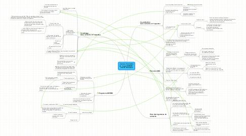 Mind Map: Journée d