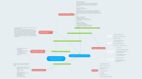 Mind Map: Nutrition in Early Childhood Education and Care
