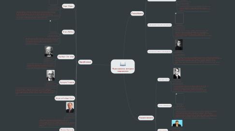Mind Map: Персоналии в истории социалогии