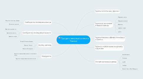 Mind Map: Продать меховые шапки в Томске