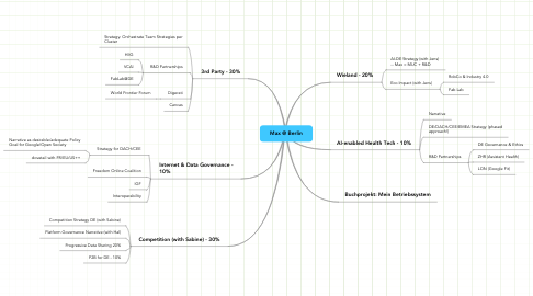 Mind Map: ReNewYork