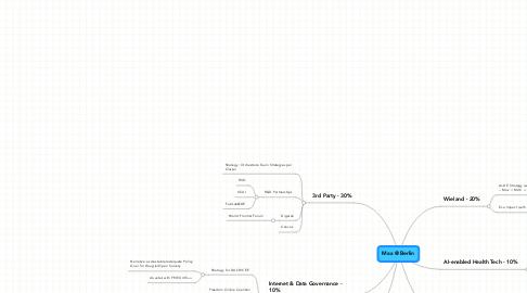 Mind Map: ReNewYork