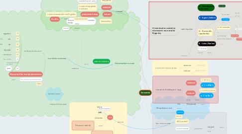 Mind Map: Sorozatok