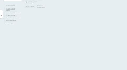 Mind Map: PROFESSIONAL DEVELOPMENT: Develop Intensive Teacher Professional Development Programs That Focus Intentionally on 21st Century Skills Instruction (Based on Partnership For 21st Century Skills, 2007)