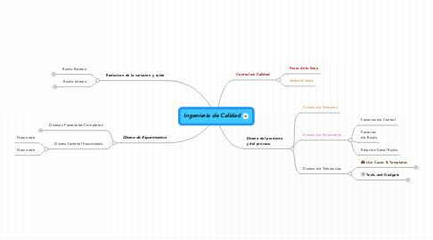 Mind Map: Ingenieria de Calidad