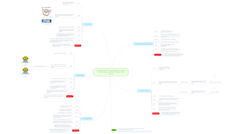 Mind Map: Action Plan for for Promoting Social Inclusion, Understanding, and Mutual Respect. Fasil Bizuneh