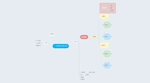 Mind Map: GV淘寶開店輔導資料