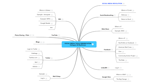 Mind Map: SOCIAL MEDIA TOOLS PRESENTATION Holmgren & MacKinnon