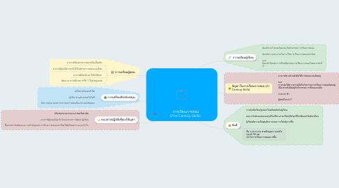 Mind Map: การเรียนการสอน            (21st Century Skills)