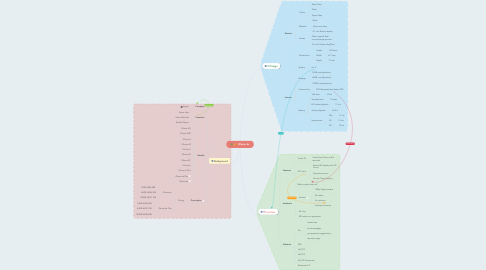 Mind Map: iPhone 6s