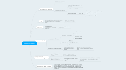 Mind Map: El nuevo Hollywood