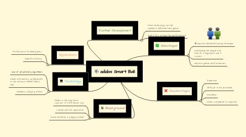 Mind Map: adidas Smart Ball