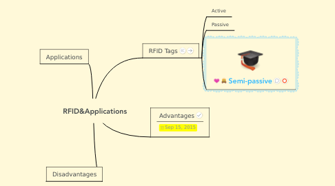 Mind Map: RFID&Applications