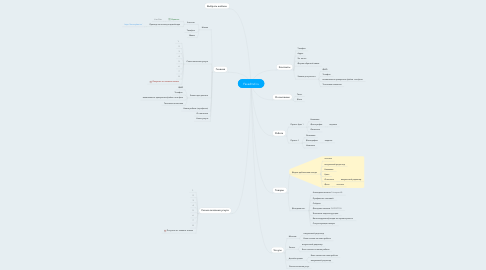 Mind Map: Fasadrnd.ru