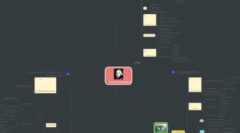 Mind Map: นิยามและรูปแบบโจทย์ฟิสิกส์